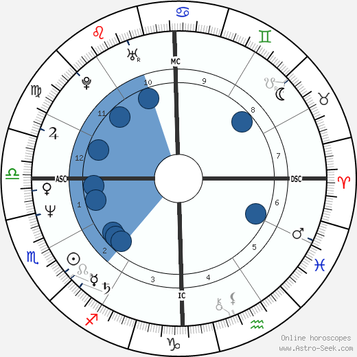 Warren Moon Birth Chart Horoscope Date Of Birth Astro