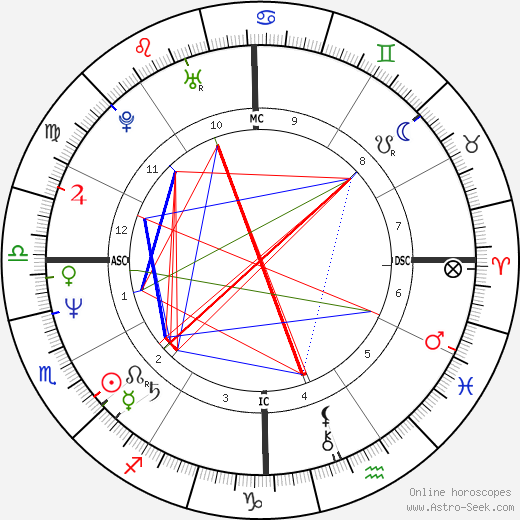 Warren Moon birth chart, Warren Moon astro natal horoscope, astrology