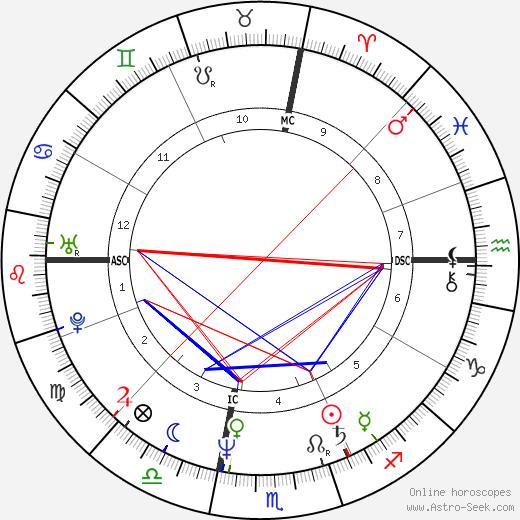 William Fichtner astro natal birth chart, William Fichtner horoscope, astrology