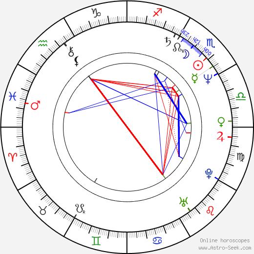 Yuri Feting tema natale, oroscopo, Yuri Feting oroscopi gratuiti, astrologia