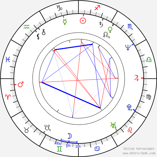 Andrzej Pieczynski день рождения гороскоп, Andrzej Pieczynski Натальная карта онлайн