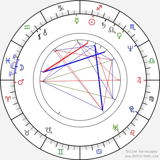 Annie Belle astro natal birth chart, Annie Belle horoscope, astrology