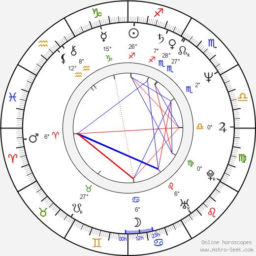 Bent Hamer birth chart, biography, wikipedia 2020, 2021
