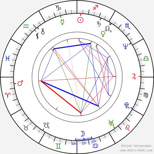 Bent Hamer birth chart, Bent Hamer astro natal horoscope, astrology