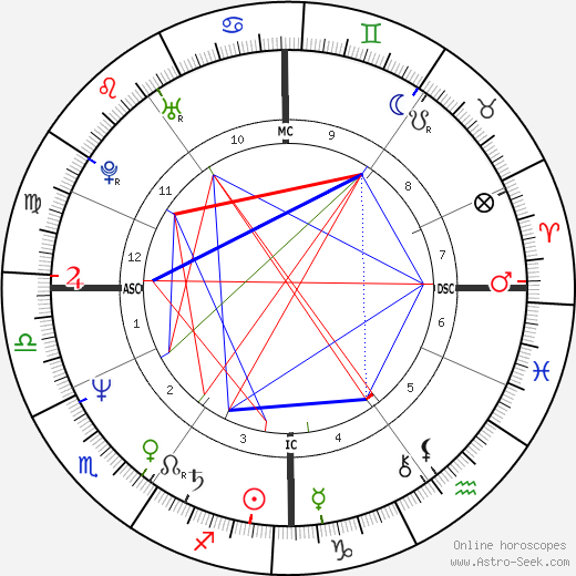 Catherine Jacob astro natal birth chart, Catherine Jacob horoscope, astrology