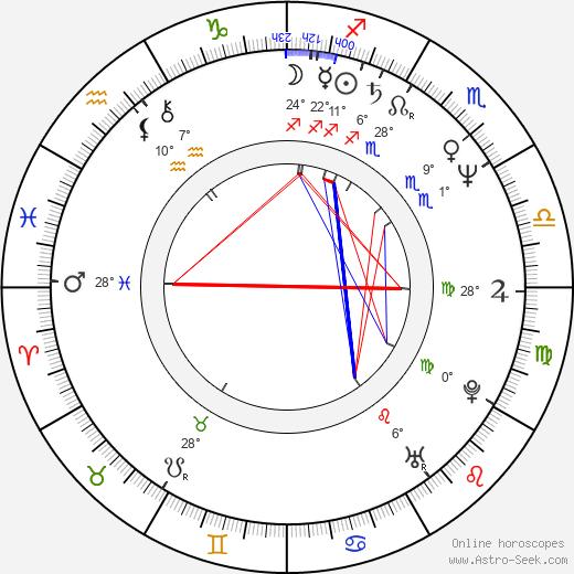 Charles M. Huber birth chart, biography, wikipedia 2020, 2021