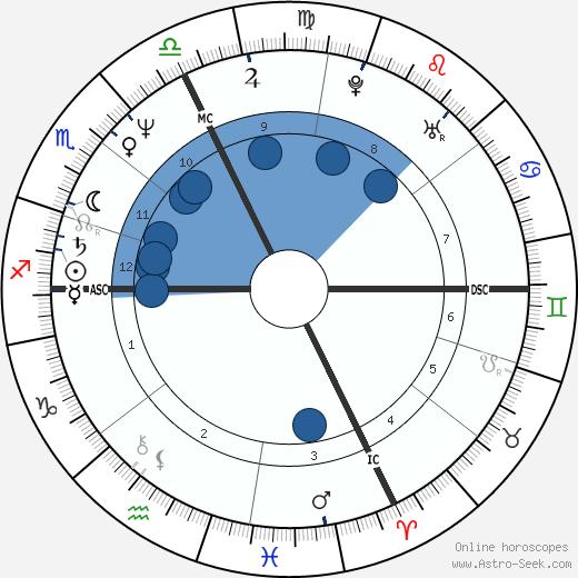 Claire Chazal wikipedia, horoscope, astrology, instagram