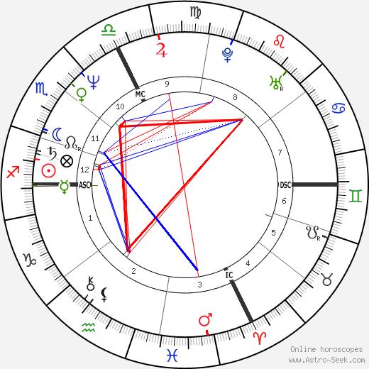 Claire Chazal день рождения гороскоп, Claire Chazal Натальная карта онлайн