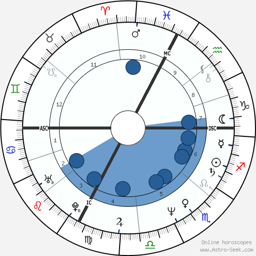 Constantino Rocca wikipedia, horoscope, astrology, instagram