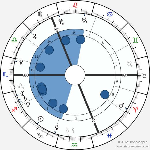 Fred MacAulay wikipedia, horoscope, astrology, instagram