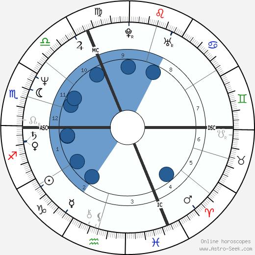 Geraldine Ross wikipedia, horoscope, astrology, instagram