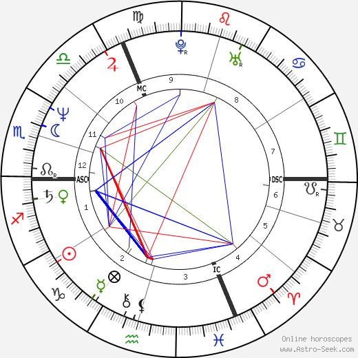 Geraldine Ross birth chart, Geraldine Ross astro natal horoscope, astrology