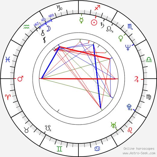 Hans Kammerlander tema natale, oroscopo, Hans Kammerlander oroscopi gratuiti, astrologia