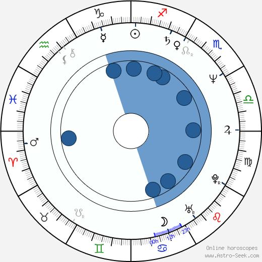Hortense Ullrich wikipedia, horoscope, astrology, instagram