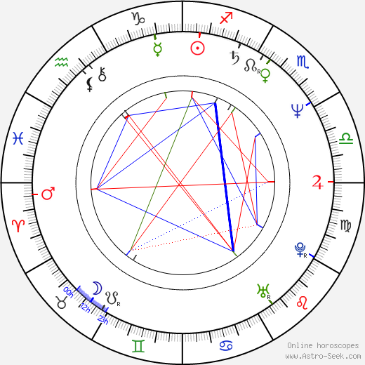 Ilona Vaňková astro natal birth chart, Ilona Vaňková horoscope, astrology