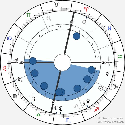 James Keliher wikipedia, horoscope, astrology, instagram