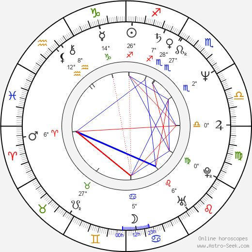 Jordi Bosch birth chart, biography, wikipedia 2019, 2020