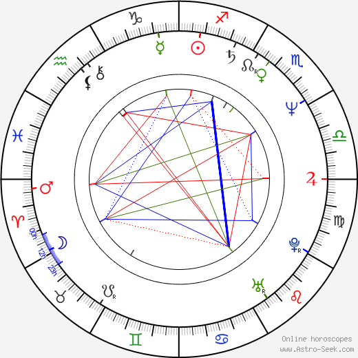 Juan Fernández день рождения гороскоп, Juan Fernández Натальная карта онлайн