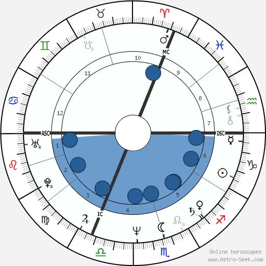 Karen Hughes wikipedia, horoscope, astrology, instagram