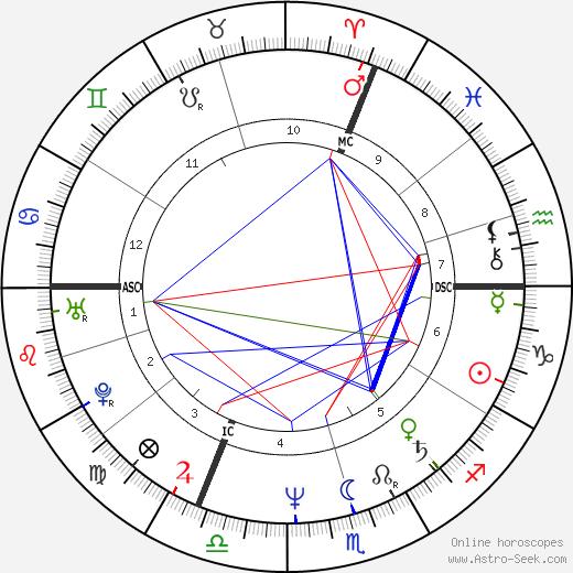 Карен Хьюз Karen Hughes день рождения гороскоп, Karen Hughes Натальная карта онлайн