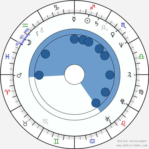 Karl Fischer wikipedia, horoscope, astrology, instagram