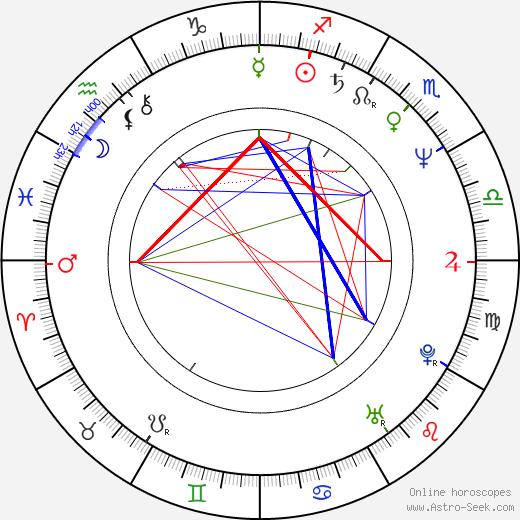 Karl Fischer tema natale, oroscopo, Karl Fischer oroscopi gratuiti, astrologia