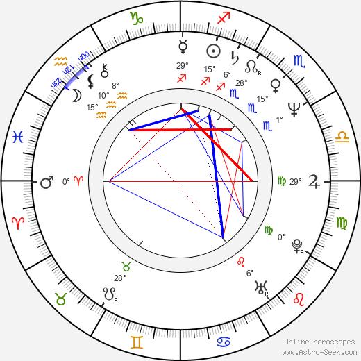 Mark Rolston birth chart, biography, wikipedia 2019, 2020