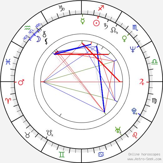 Mark Rolston astro natal birth chart, Mark Rolston horoscope, astrology