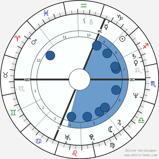 Michele Alboreto wikipedia, horoscope, astrology, instagram