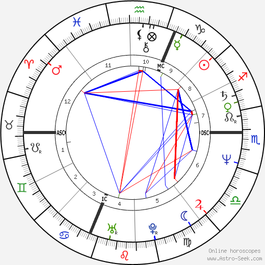Микеле Альборето Michele Alboreto день рождения гороскоп, Michele Alboreto Натальная карта онлайн