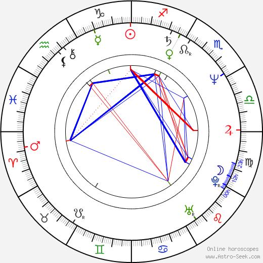 Miroslaw Bork день рождения гороскоп, Miroslaw Bork Натальная карта онлайн