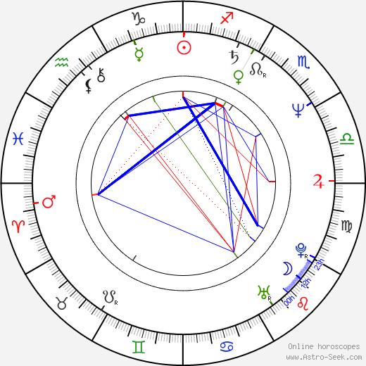 Pavel Richter astro natal birth chart, Pavel Richter horoscope, astrology