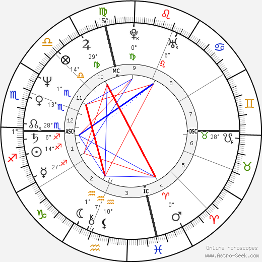 Peter Buck birth chart, biography, wikipedia 2020, 2021