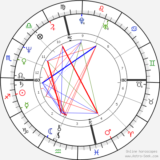 Peter Buck birth chart, Peter Buck astro natal horoscope, astrology