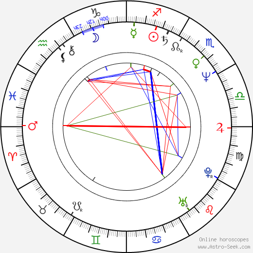 Peter Dalle birth chart, Peter Dalle astro natal horoscope, astrology