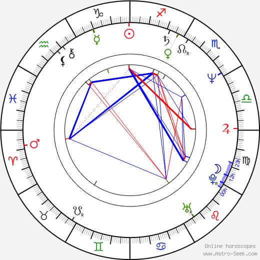 Philippe Harel astro natal birth chart, Philippe Harel horoscope, astrology