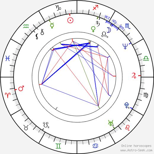Pierre Pribetich tema natale, oroscopo, Pierre Pribetich oroscopi gratuiti, astrologia