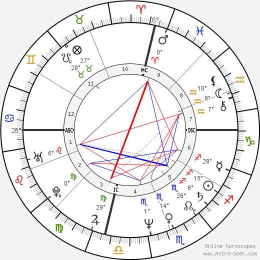 Randy Rhoads birth chart, biography, wikipedia 2018, 2019