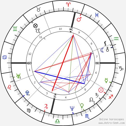 Рэнди Роадс Randy Rhoads день рождения гороскоп, Randy Rhoads Натальная карта онлайн