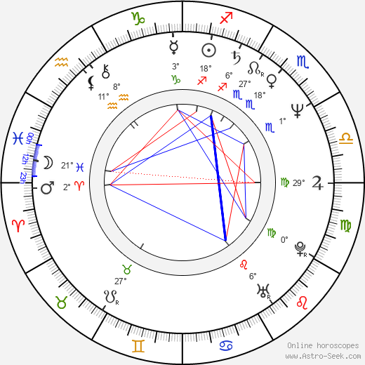 Rod Blagojevich birth chart, biography, wikipedia 2019, 2020