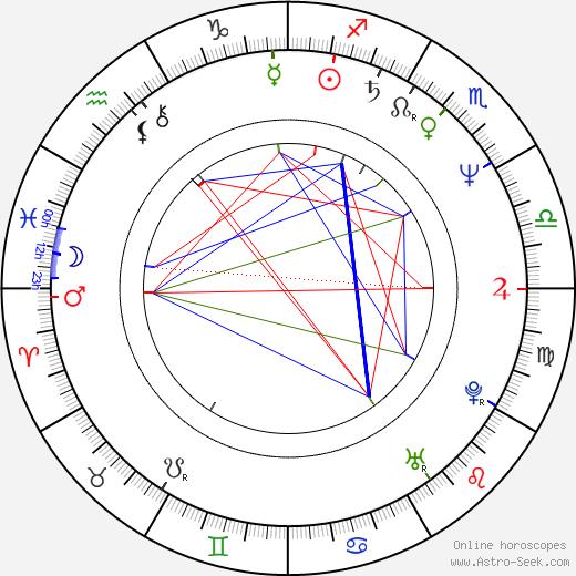 Rod Blagojevich birth chart, Rod Blagojevich astro natal horoscope, astrology
