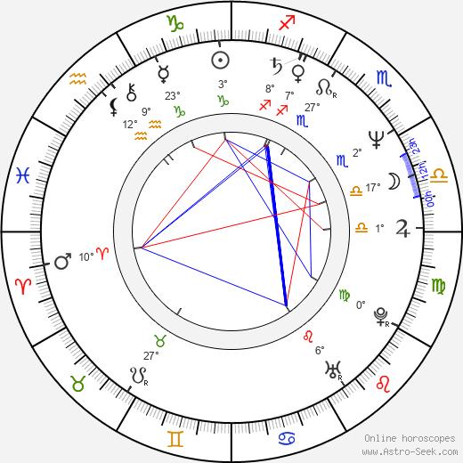 Rodica Negrea birth chart, biography, wikipedia 2020, 2021