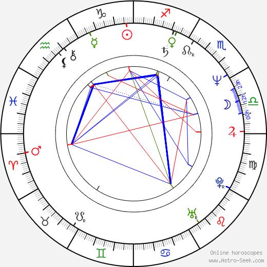 Rodica Negrea birth chart, Rodica Negrea astro natal horoscope, astrology