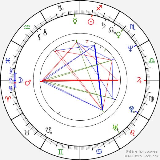 Růžena Rudnická birth chart, Růžena Rudnická astro natal horoscope, astrology