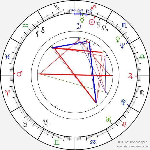 Sergio Bizzio birth chart, Sergio Bizzio astro natal horoscope, astrology