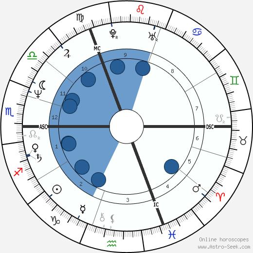 Simon Fanshawe wikipedia, horoscope, astrology, instagram