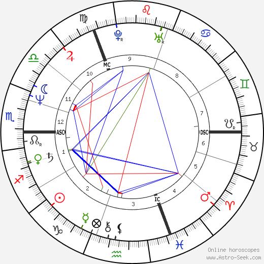 Simon Fanshawe день рождения гороскоп, Simon Fanshawe Натальная карта онлайн