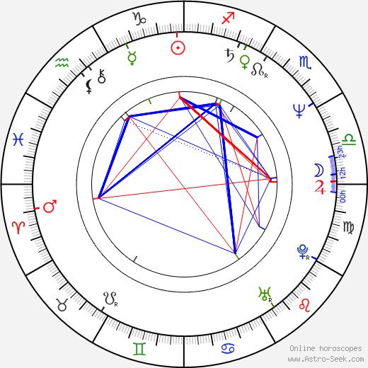 Stephanie Hodge birth chart, Stephanie Hodge astro natal horoscope, astrology