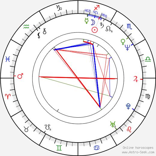 Steven Bauer birth chart, Steven Bauer astro natal horoscope, astrology