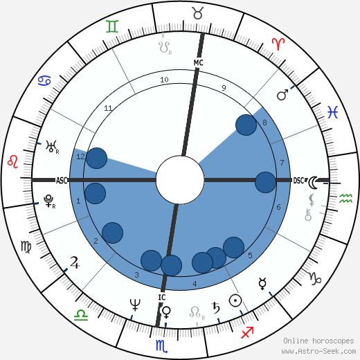 Susan Minot wikipedia, horoscope, astrology, instagram